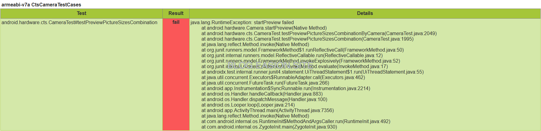 android.hardware.cts.CameraTest#testPreviewPictureSizesCombination java.lang.RuntimeException: startPreview failed at android.hardware.Camera.startPreview(Native Method) at android.hardware.cts.CameraTest.testPreviewPictureSizesCombinationByCamera(CameraTest.java:2049) at android.hardware.cts.CameraTest.testPreviewPictureSizesCombination(CameraTest.java:1995) at java.lang.reflect.Method.invoke(Native Method) at org.junit.runners.model.FrameworkMethod$1.runReflectiveCall(FrameworkMethod.java:50) at org.junit.internal.runners.model.ReflectiveCallable.run(ReflectiveCallable.java:12) at org.junit.runners.model.FrameworkMethod.invokeExplosively(FrameworkMethod.java:52) at org.junit.internal.runners.statements.InvokeMethod.evaluate(InvokeMethod.java:17) at androidx.test.internal.runner.junit4.statement.UiThreadStatement$1.run(UiThreadStatement.java:55) at java.util.concurrent.Executors$RunnableAdapter.call(Executors.java:462) at java.util.concurrent.FutureTask.run(FutureTask.java:266) at android.app.Instrumentation$SyncRunnable.run(Instrumentation.java:2214) at android.os.Handler.handleCallback(Handler.java:883) at android.os.Handler.dispatchMessage(Handler.java:100) at android.os.Looper.loop(Looper.java:214) at android.app.ActivityThread.main(ActivityThread.java:7356) at java.lang.reflect.Method.invoke(Native Method) at com.android.internal.os.RuntimeInit$MethodAndArgsCaller.run(RuntimeInit.java:492) at com.android.internal.os.ZygoteInit.main(ZygoteInit.java:930)